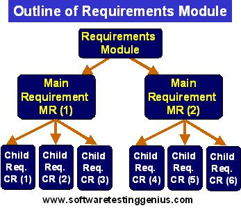 Requirements Module