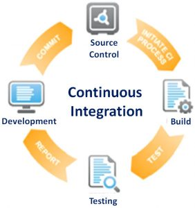 Continuous Integration (CI) in agile development