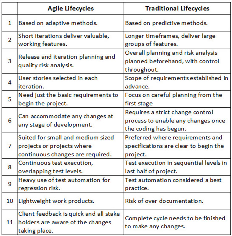 Difference between Traditional Testing lifecycles and Agile lifecycles
