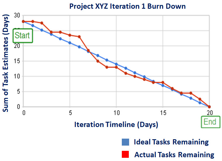 Burndown chart for a completed iteration