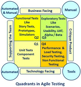 """Quadrants"" under Agile testing"