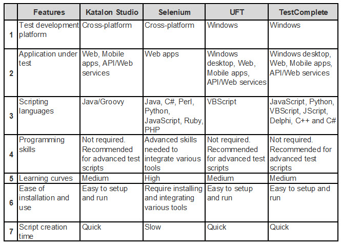 A Quick Comparison among Leading Automation Testing Tools