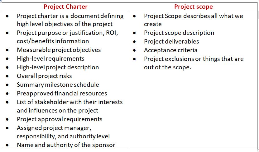 An Insight to Project Management - A Short Primer for Novice