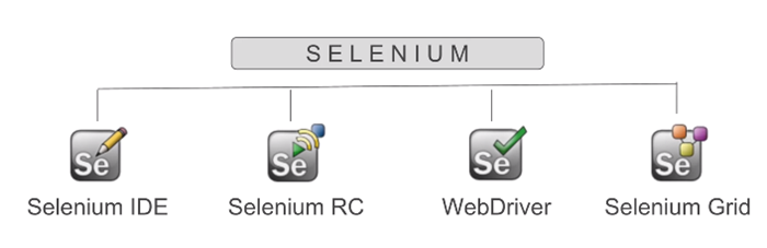 Components of Selenium