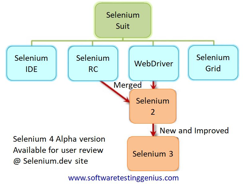 Selenium Suite - Journey Of Selenium - A Primar