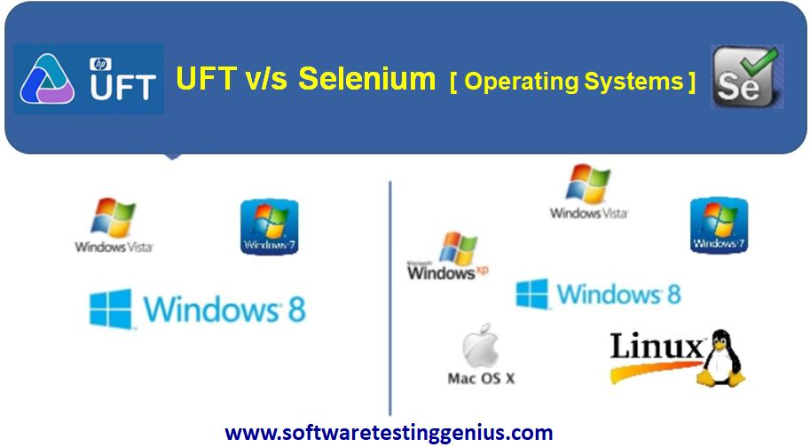 UFT v/s Selenium - Operating Systems